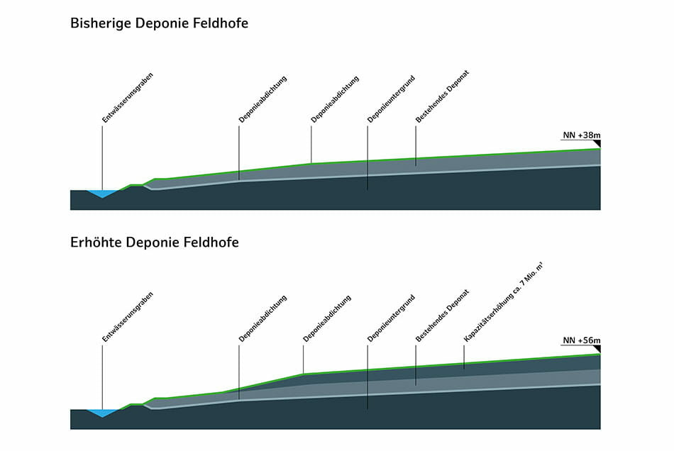 EXPANDED CAPACITY AT THE DISPOSAL SITE IN FELDHOFE