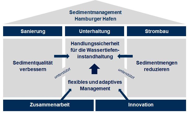 Strategiehaus